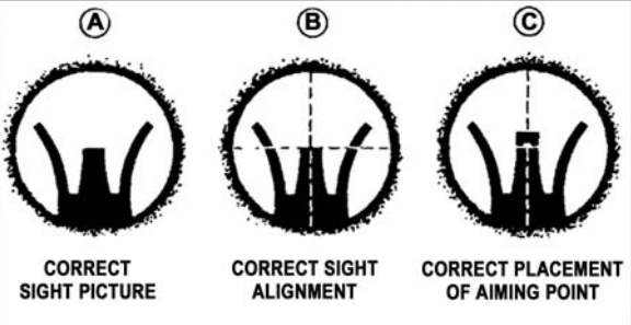 Figure 102.  Sight pictures.